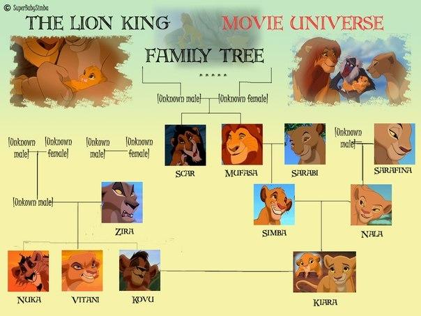 смотреть мультфильмы король лев бесплатно:
