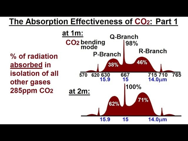 Astronomy - Ch. 9.1: Earth's Atmosphere (43 of 61) The Atmospheric Effectiveness of CO2? Part 1