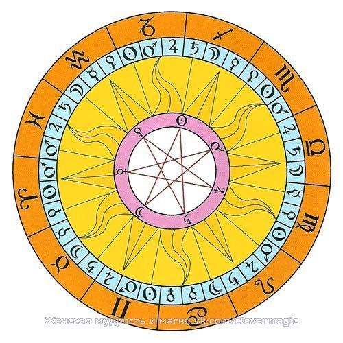 Соответствия планет цветам, камням, металлам, травам, дням недели, числам
