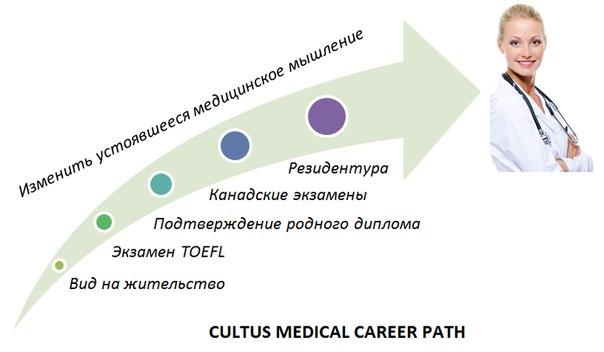 Как стать врачом в Канаде ВКонтакте Таким образом получение лицензии врача является реально достижимой целью и опыт врачей переехавших по программе cultus medical career path