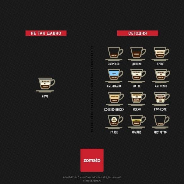 Мир тогда и сейчас Дизайнеры ресторанной компании Zomato после успеха своих принтов «В мире есть только два типа людей» решили не останавливаться на достигнутом. Ребята они творческие. Их новый