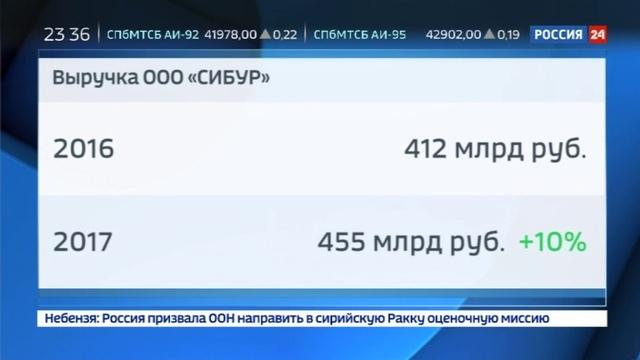 Новости на Россия 24 • Сибур отчитался об итогах 2017 года