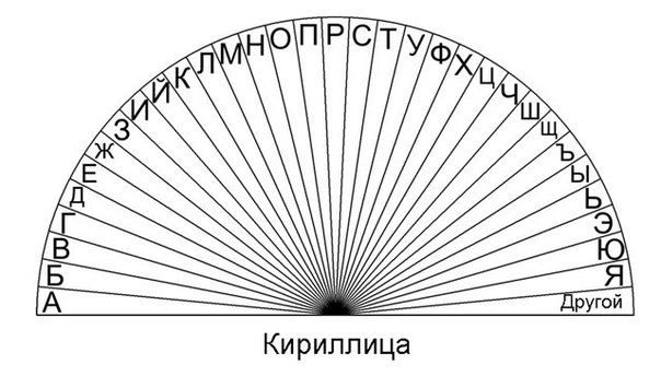 Таблицы для работы с маятником 1DwkP-xXfm8