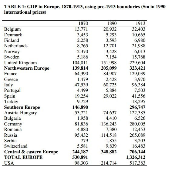 ВВП Российской империи и ВВП других развитых стран LGTTQTkVh_U