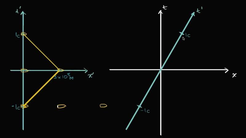 Пространственно-временная диаграмма. Введение (видео 7)| Специальная теория относительности