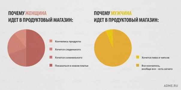 10 отличий мужчин и женщин в инфографике
