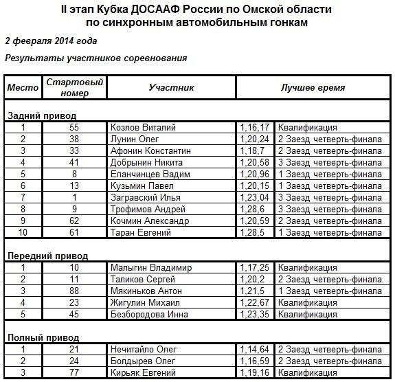 Кубок ДОСААФ России по синхронным гонкам