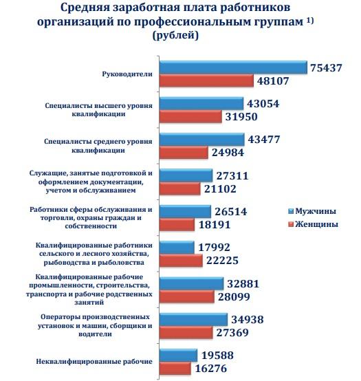 ЗП в прикамье, статистика, инфоргаифка, пермьстат, 2018 год