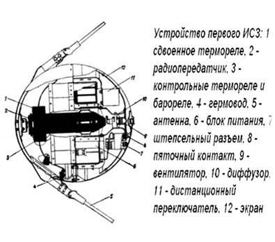 4 октября (1957 года) - Запуск СССР первого спутника Hy5rGa7gvxA