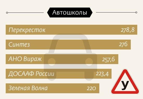 Рейтинг автошкол Омска: Автошкола «Перекрёсток» – 278,8 баллов