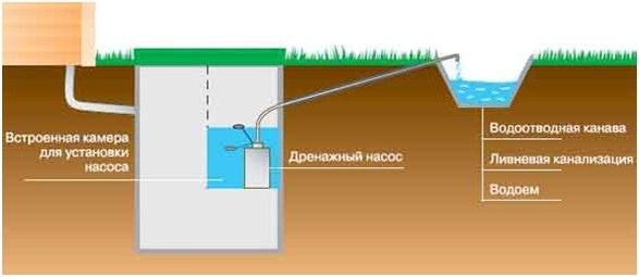 2) Принудительная станция Юнилос АСТРА с отведением в канаву, водоем или ливневую канализацию.
