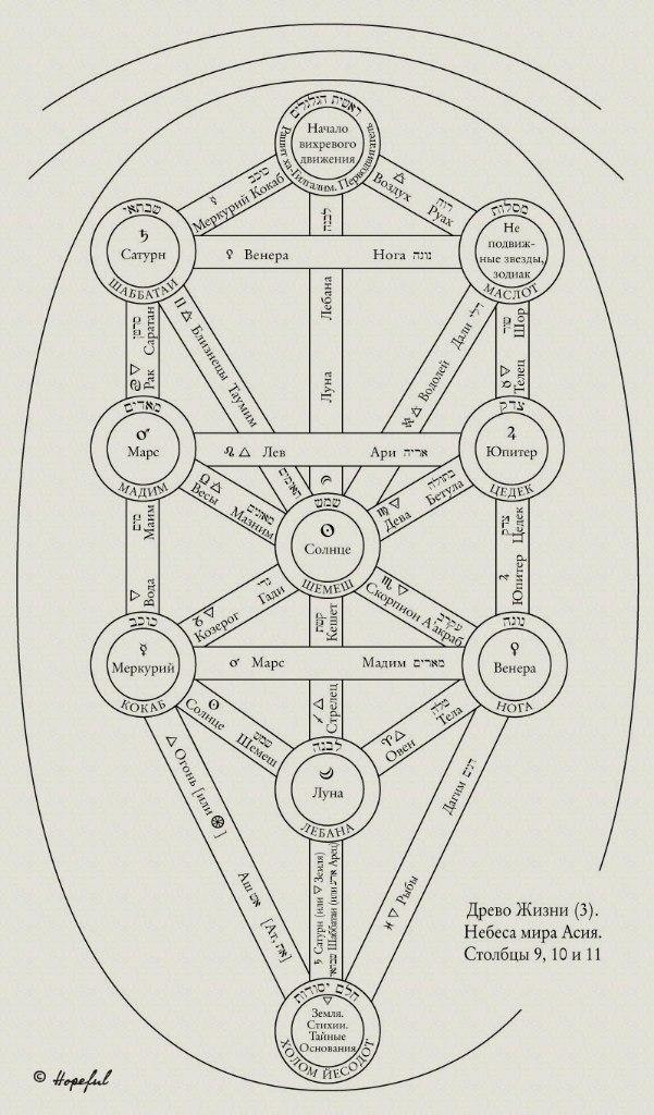 """Схемы Древа Жизни. Из Приложения 5 """"Магии в теории и на практике"""") 8GfR4sdwzZ0"""