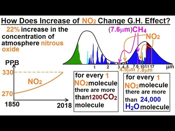Astronomy - Ch. 9.1: Earth's Atmosphere (40 of 46) How Does Increasing N2O Change G.H. Effect?