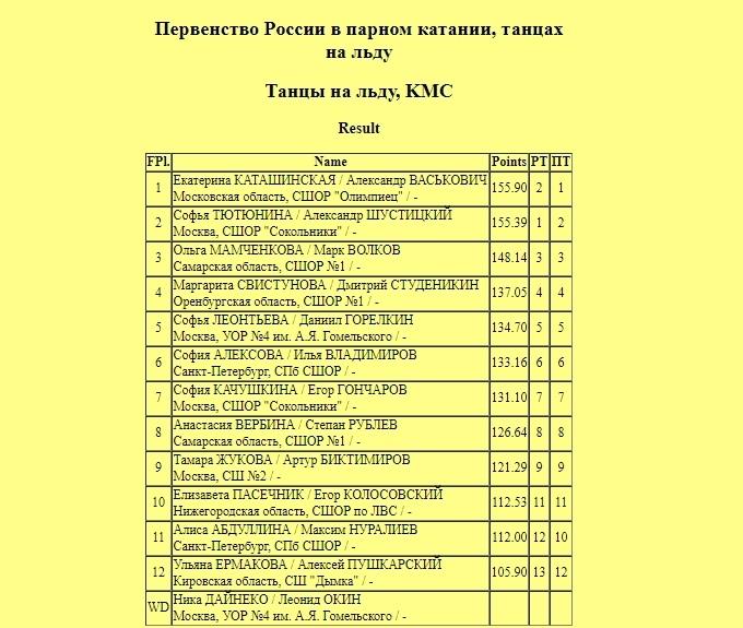Российские соревнования сезона 2018-2019 (общая) - Страница 19 RLV6-oiQpn0
