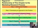 Marketing Research, Ch 9, Sampling Design and Procedures