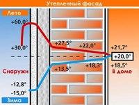 Утепление стен квартир - Строительство / ремонт / уборка в Донецке на Slando.