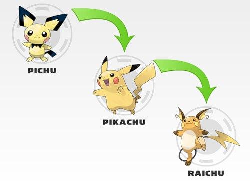 эволюция пикачу фото
