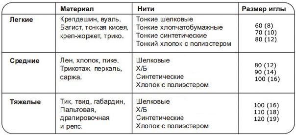 таблица соотношение ткани