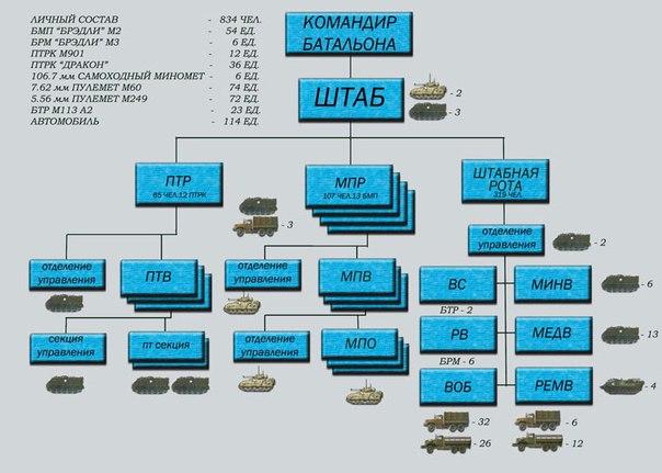 и средств НАТО, НОМП-ПБ