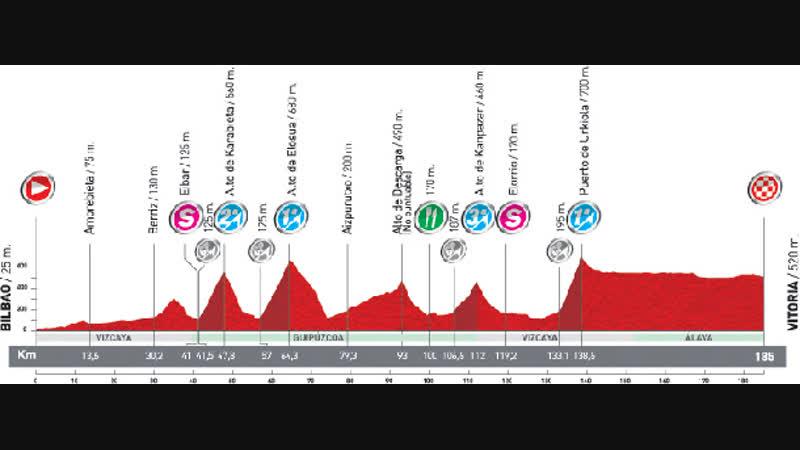Vuelta 2011 Stage 20 Bilbao-Vitoria 10.09