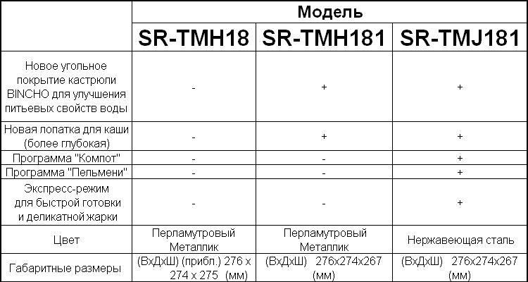 Мультиварка Panasonic SR-TMJ181HTW - отзывы и впечатления