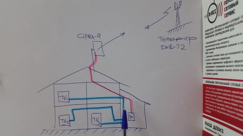 Усиление ТВ сигнала цифрового вещания_типы_усилителей_КоПСС