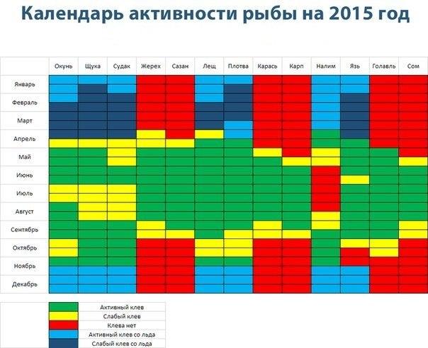 календарь рыбака украина харьков