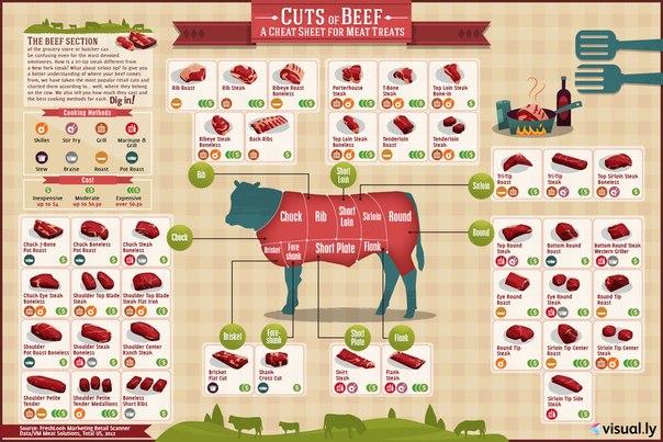 схема про мясо.