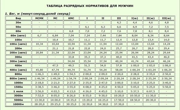 Таблица разрядов по плаванию 2015