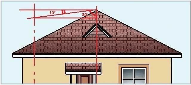Высота дымохода относительно конька крыши: методика расчета.