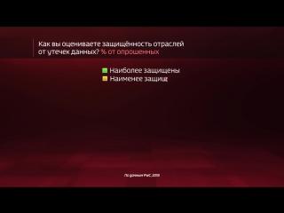 Россия в цифрах. Какие личные данные россияне держат в секрете