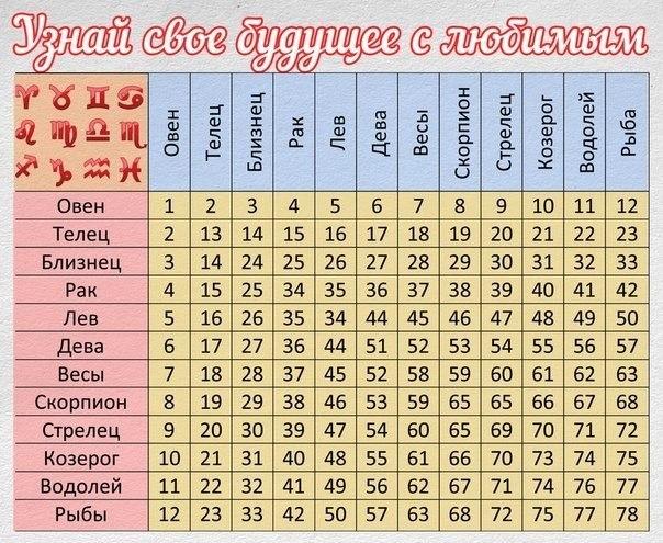 по овен гороскопу таблица