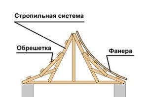 Китайская крыша — оригинальная конструкция