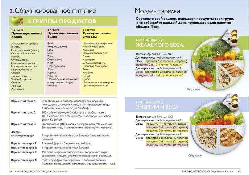 Правильное сбалансированное питание для снижения веса
