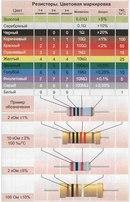 Используя таблицы цветовой. можно с легкостью узнать сопротивление имеющегося резистора или наоборот узнать...