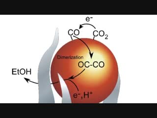 2016 Nano-spike catalysts convert carbon dioxide directly into ethanol (1) (2) Graphite