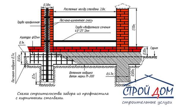 Строим забор из профнастила с кирпичными столбами своими руками 54