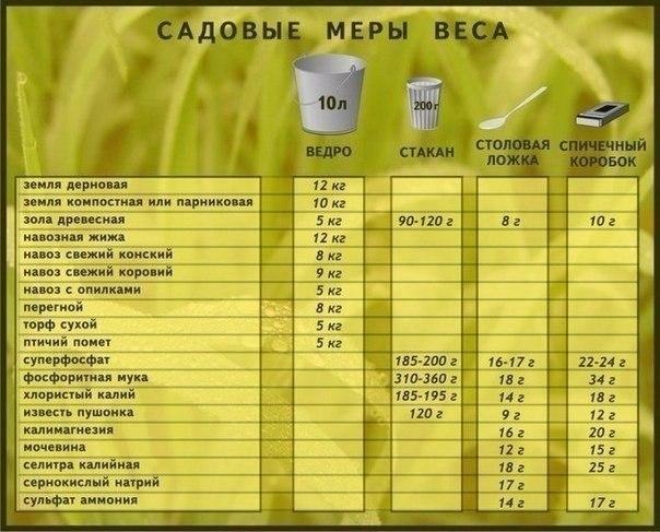 Как измерить массу подкормок и удобрений без весов