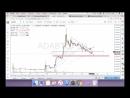 ITuber Фундаментальный Обзор На Март Обзор BitCoin BTC WAVES Cardano ADA Tron TRX
