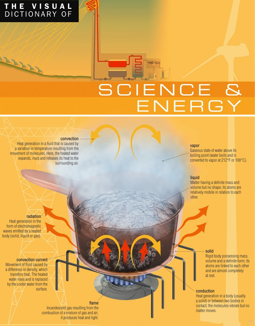 The Visual Dictionary of Science & Energy : Science & Energy