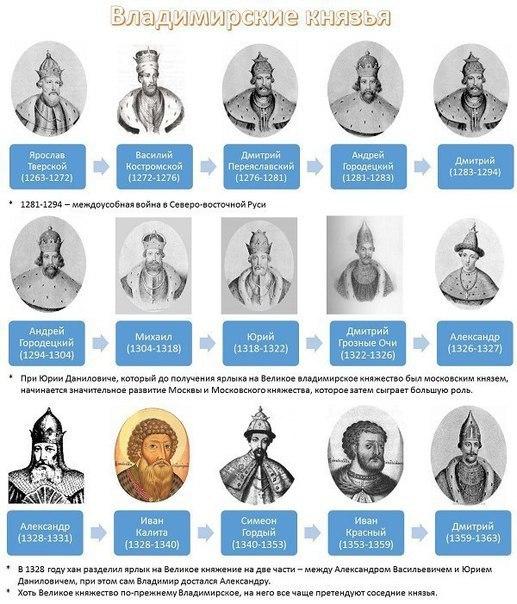 Вся история России в 10 картинках