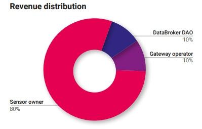 DataBroker DAO - обзор ICO | Глобальный рынок локальных данных