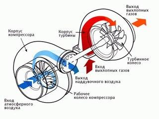 Иногда надвигатель ставят несколько компрессоров -последовательно (улучшается стабильность работы) либо параллельно...