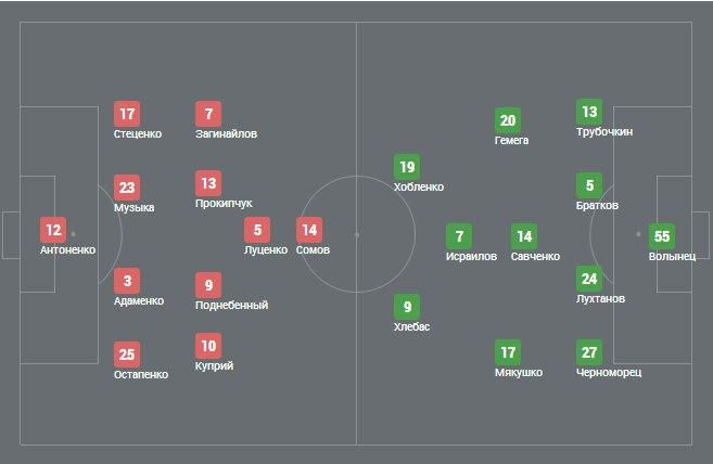 Николаев - Динамо-2 0:0. Закономерные нули - изображение 1