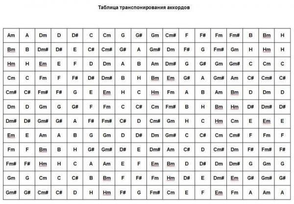 Как транспонировать аккорды часть 1.