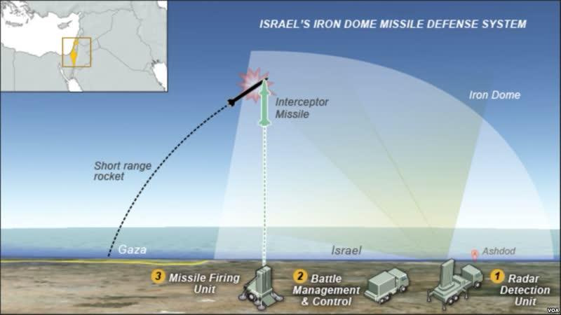 Iron Dome Missile Defense System Unable to Save Fake Israel ( Ashkenazi Khazaria)