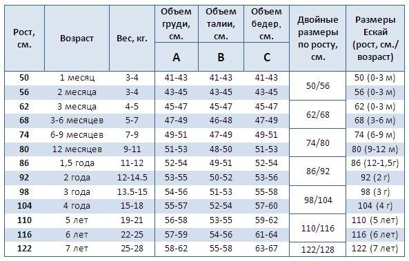 Таблица размеров детской одежды. (4 фото) - картинка