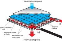 Структурная схема термоэлектрического модуля Пельтье.