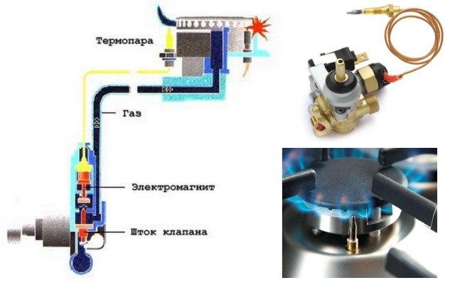Ремонт термопары газовых плит своими руками