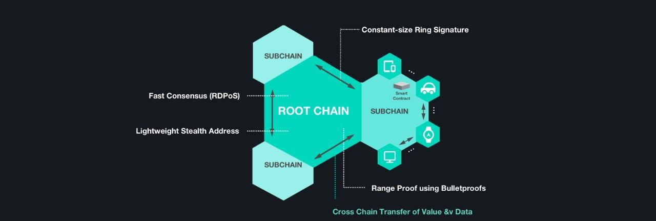 IoTeX - обзор проекта | IoTeX - новый прорыв в интернете вещей